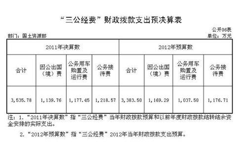 国土部去年三公支出3535万 支出均控制在预算内