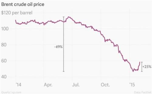布伦特原油从2014年6月的近120元美元一桶腰斩到60美元以下。