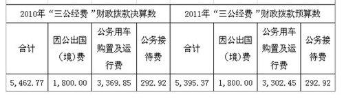 新华社去年三公经费5462万元 公务用车3369万