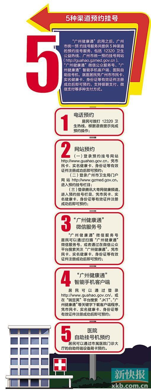 广州启用微信预约挂号服务 免挂号费仅需1分钟