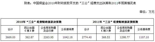 """保监会公布""""三公经费"""" 去年公车支出达2263万"""