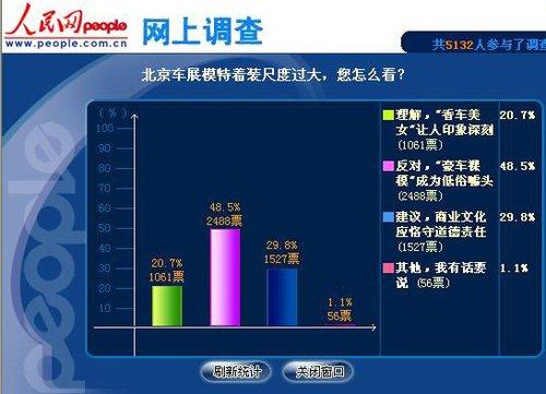 """人民调查:近四成九的网友反对""""豪车裸模"""""""