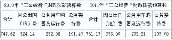 """中华全国供销合作总社公布""""三公经费""""情况"""