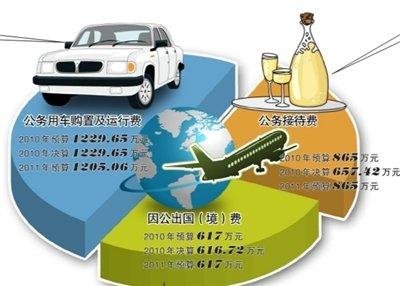 """审计署首次公开""""三公""""支出详单:公务车206辆"""