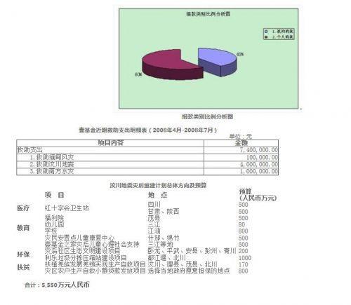 汶川地震 652 亿捐款 8 成入政府账户 501 亿未公开