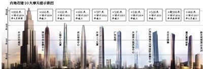 """""""天空之城""""项目调查:施工方被指无建筑资质"""