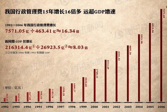 80余部门决算总额9200多亿元 超预算2200亿
