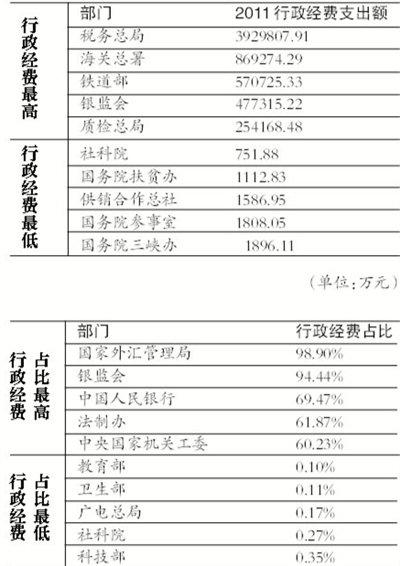 中央91部门去年三公总支出超60亿 公车费占6成