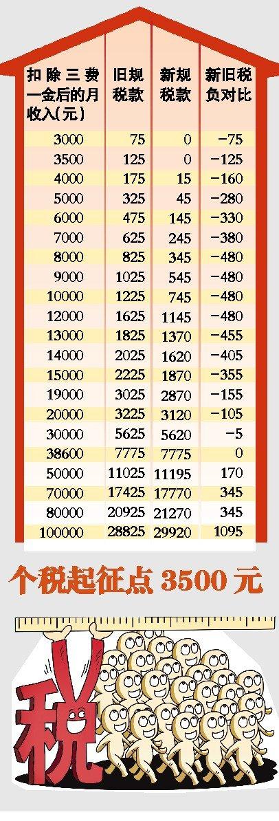 新个税今起实施 各档收入新旧税负对比(图)