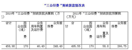 中国记协公布三公经费财政拨款情况