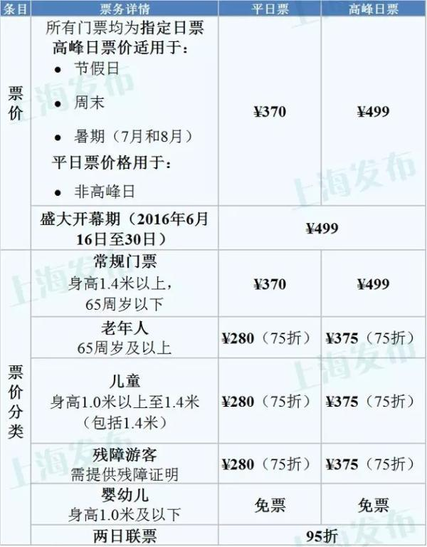 上海迪士尼公布票价:高峰日499平日370