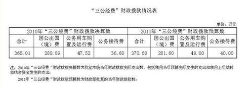 国务院参事室公布三公经费财政拨款情况
