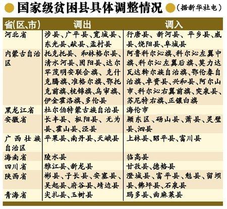 """湖南""""炫贫县""""落选国家级贫困县 仍属扶贫重点"""