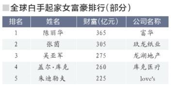 全球白手起家女富豪榜中国包揽前三名