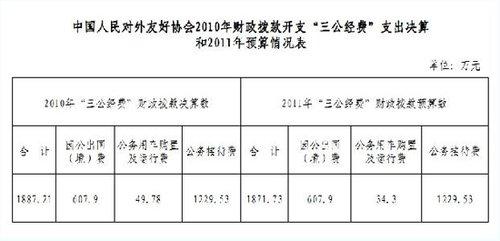 """中国人民对外友好协会公布""""三公经费""""情况"""