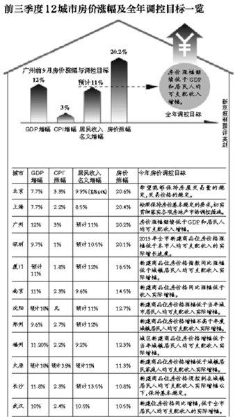 """多地""""房价涨幅低于收入增幅""""军令状恐难完成"""