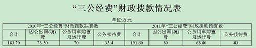 """中国法学会公布""""三公经费""""财政拨款情况"""