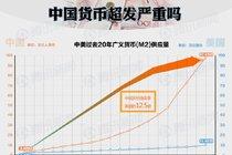 中国货币超发有多严重