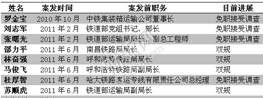 南宁铁路局总调度长自杀 疑涉前局长被双规案