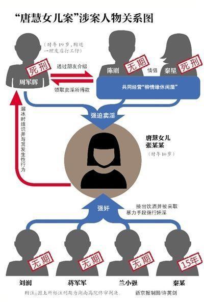 唐慧女儿被迫卖淫案两主犯改判无期 唐慧发声明