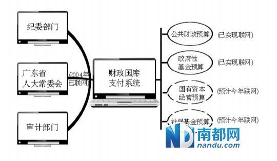 广东将制定预防腐败条例 着眼解决官商勾结等