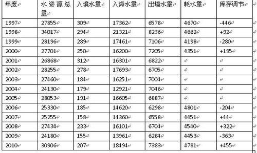 它主要取决于降水量,中国近年来降水量如下表:-王兰 中国水资源