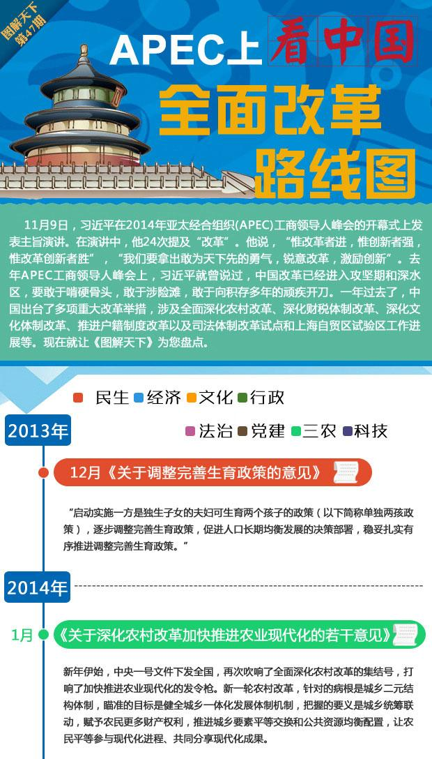 APEC上看中国 全面改革路线图