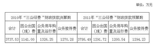 国土资源部公布三公经费 去年因公出国费1141万