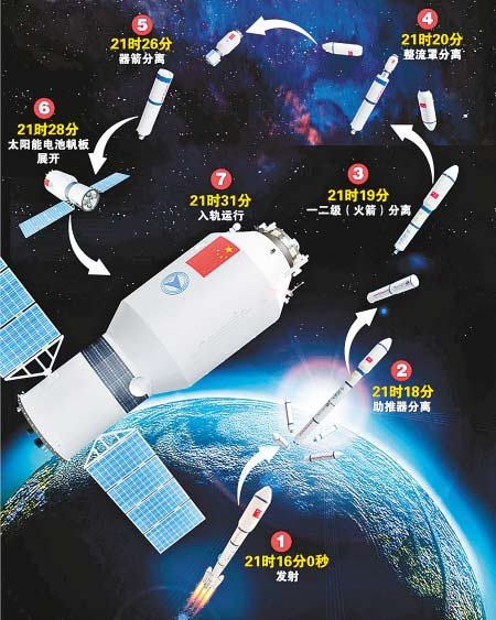 神舟八号飞船将在晚上21时至22时之间发射