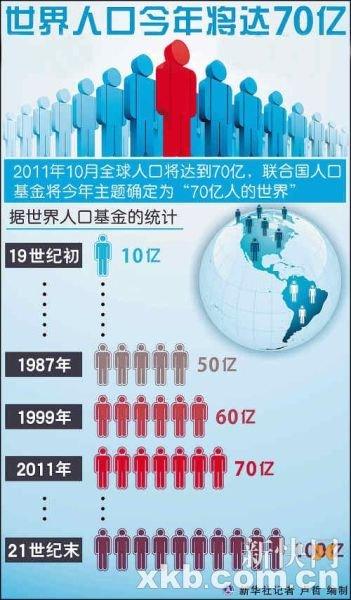 人口问题图片_人口增长动力问题