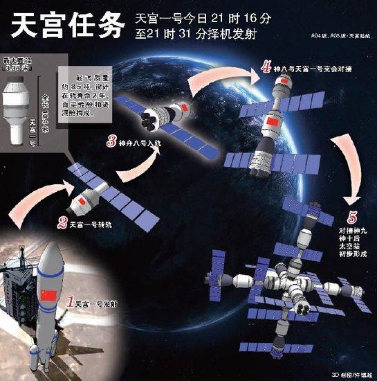 天宫一号今晚发射 交会对接任务面临四大难点