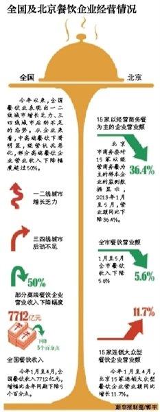 节俭风让高端餐饮进寒冬期:北京营业额降近4成
