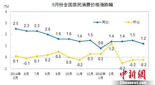 6月份CPI今公布或涨1.3% 涨幅或连续10个月低于2%