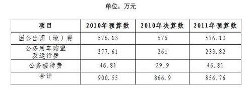 国家外汇局去年三公经费支出为866.9万元