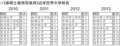 清华首进世界大学排名前50 北大上升一位排45