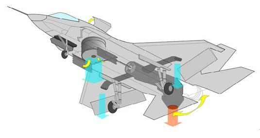 它采用推力矢量发动机加升力风扇布局(参见图9)