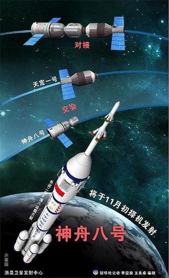 图表:神舟八号将于11月初择机发射。 新华社记者 王永卓 编制