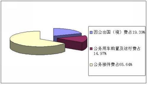 中国宋庆龄基金会2011年三公支出决算240万元