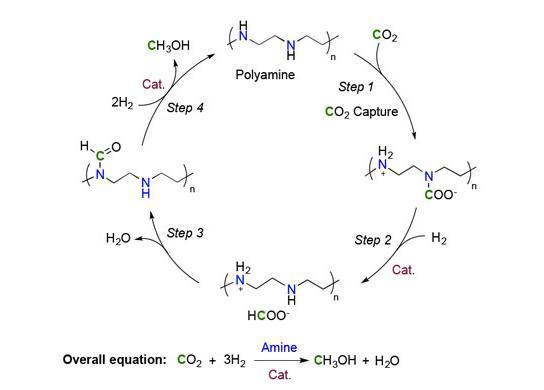 科学家成功将空气中二氧化碳直接转化成甲醇燃料
