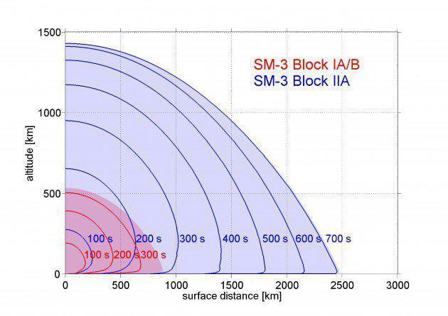 天翔麒麟——SM-3 Block IIA导弹新试验