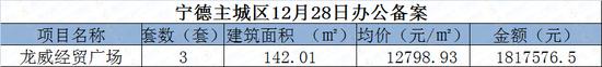 12月28日宁德主城区住宅网签51套 面积4488.97㎡