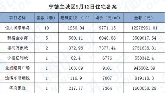 9月12日宁德主城区住宅网签21套 面积2730.09㎡