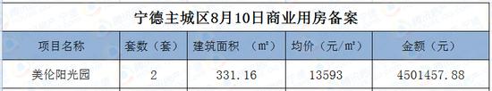 8月10日宁德主城区住宅网签81套 面积8292.34㎡