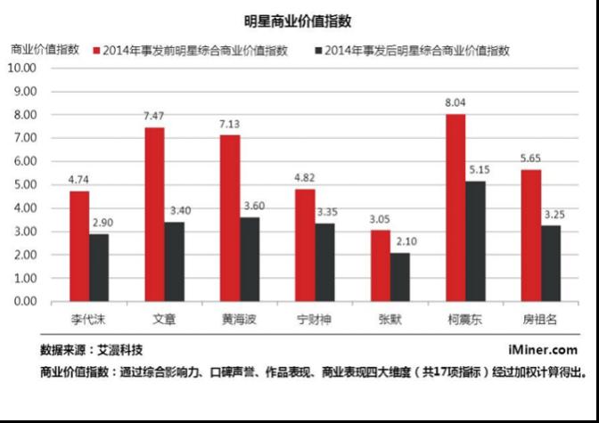 艾漫的数据显示,明星在曝出丑闻后,商业价值都明显下跌,其中文章、黄海波和柯震东3人跌幅最大。