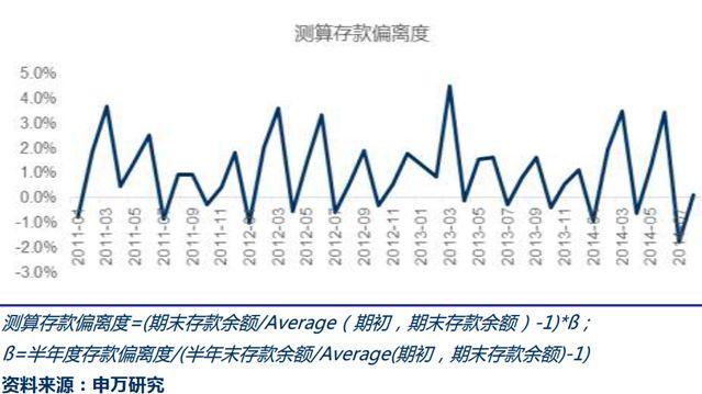3月和6月末,测算商业存款偏离度略超3%