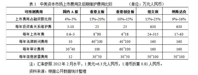 美国上市融资费用比例以及每年维系费用远远高于A股市场和香港市场。