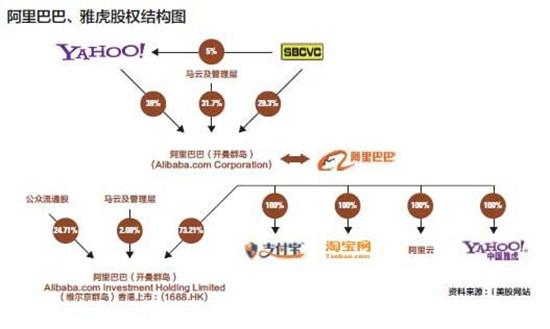 以机构持股来看,日本软银集团是阿里巴巴最大的股东,雅虎第二,两者合计57%。