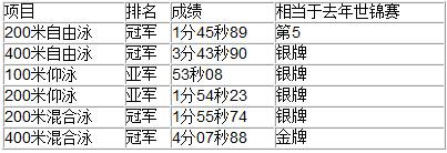 �c野公介在日本锦标赛的成绩