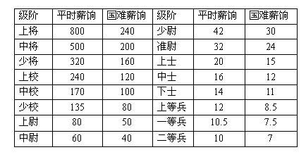图注:平时及国难时期国民政府陆军薪饷比较表