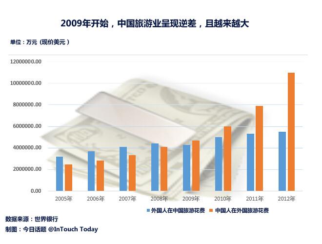 来自世界银行的数据说明逆差越来越大(注:世行最新数据只到12年)